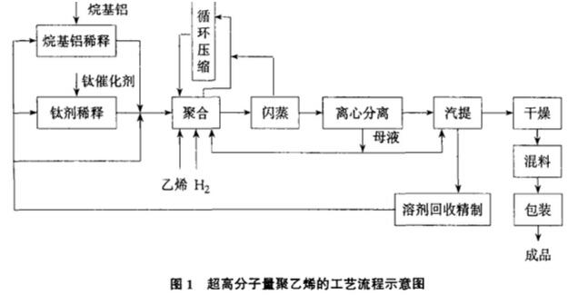 超高分子量聚乙烯生产工艺及材料性能技术参数